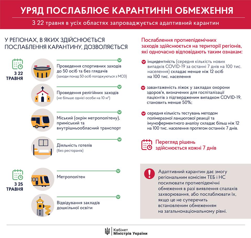 УВАГА! Карантин в Україні продовжили до 22 червня (але з послабленнями)